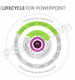 itil service lifecycle for powerpoint slide2  [ 1280 x 720 Pixel ]