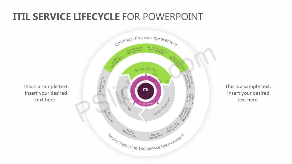medium resolution of  itil service lifecycle for powerpoint slide2