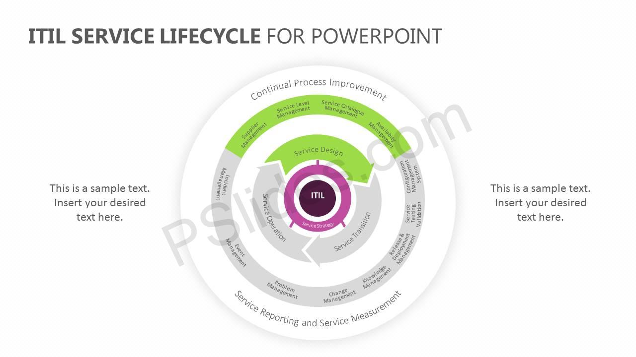 hight resolution of  itil service lifecycle for powerpoint slide2