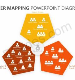 stakeholder mapping powerpoint diagram slide1  [ 1280 x 720 Pixel ]