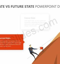 current state vs future state powerpoint diagram slide2  [ 1280 x 720 Pixel ]