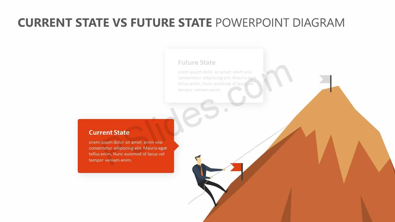 hight resolution of  current state vs future state powerpoint diagram slide2