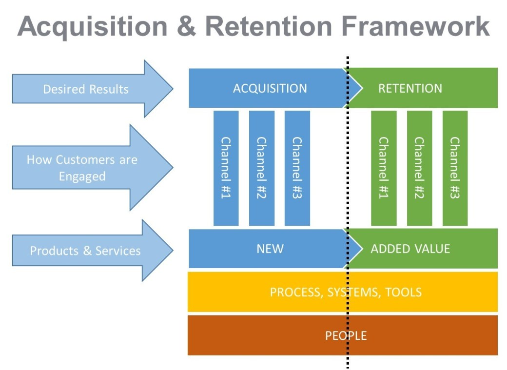 Sales & Retention Framework