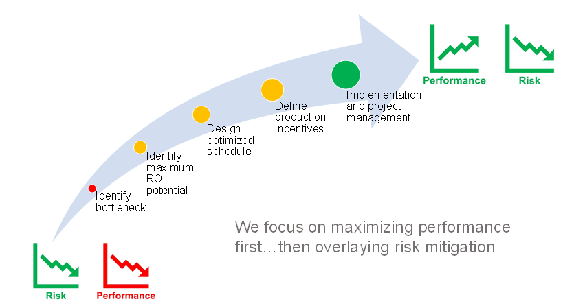 Workflow Optimization Approach Graphic - Oil Production