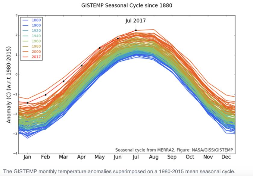 Image result for global warming plots month