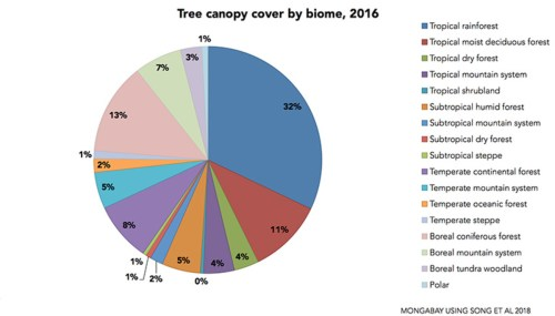 small resolution of 2 song 2018 tree canopy cover by biome pie 768