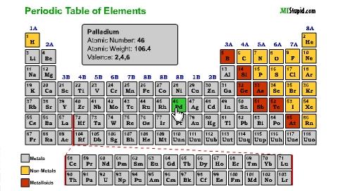 Tabla periodica de elementos con nombres en ingles periodic todos los elementos de la tabla periodica en ingles periodic urtaz Images