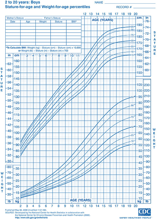 Growth Charts Welcome To Park Street Pediatrics Llc