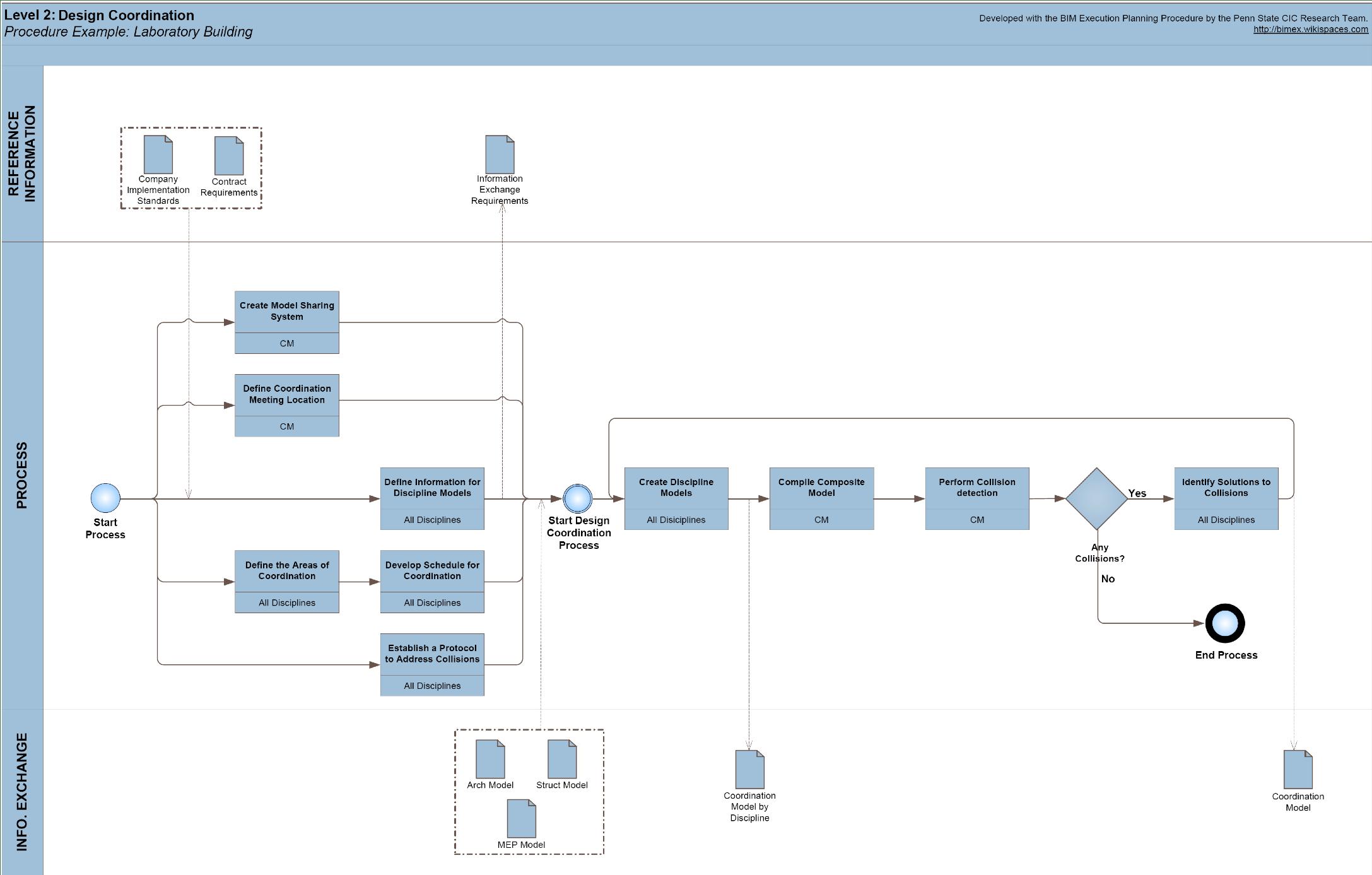 Appendix E Example Process Maps For Sample Laboratory