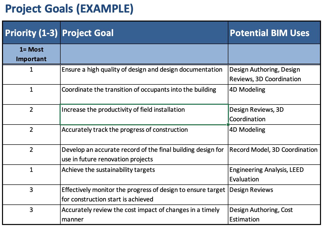 Identify Project Goals And Bim Uses Bim Project