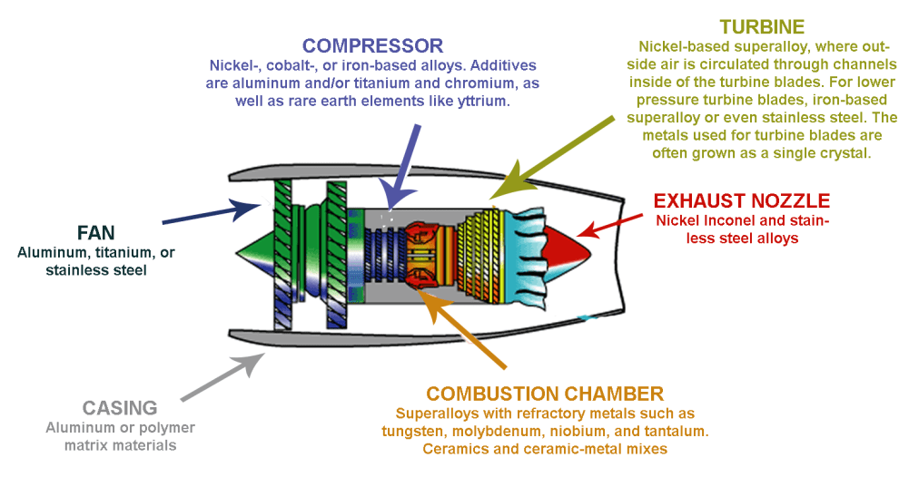 What are some recent advances in high-temperature materials for jet engines?  - PreScouter - Custom Intelligence from a Global Network of Experts | Turbine Engine Diagram Fan Blades |  | PreScouter