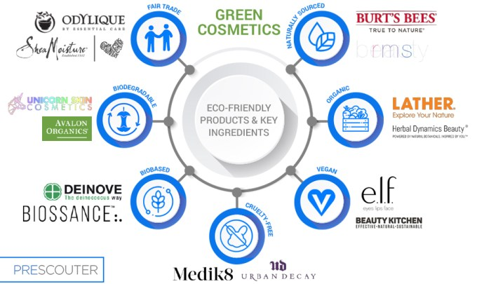 What eco-friendly ingredients are being incorporated in green cosmetics?