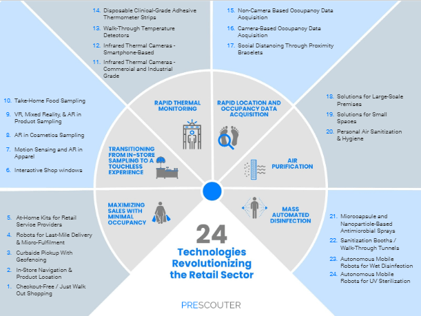 Retail in 2020 & Beyond