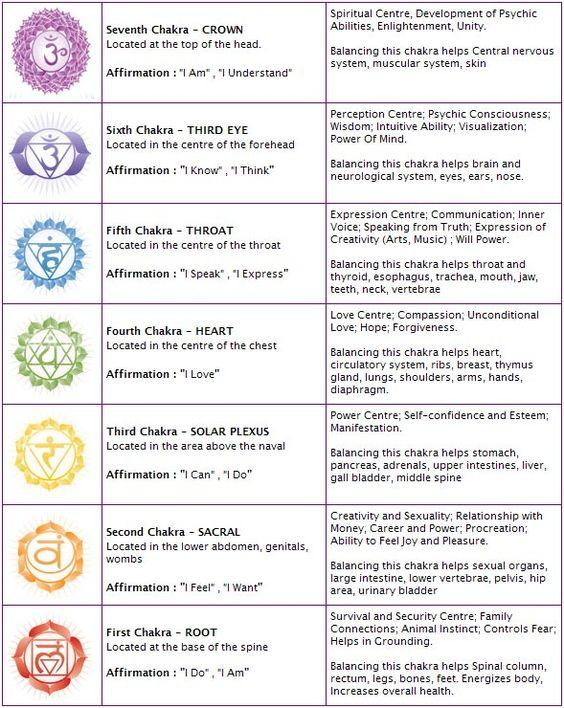 Steps Practice Chakra Meditation1