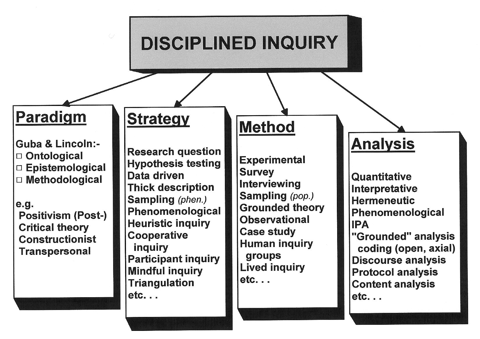 Qualitative Inquiry: A Model of Disciplined Inquiry