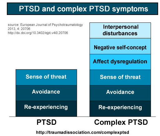 BPD vs C-PTSD… What's the difference?