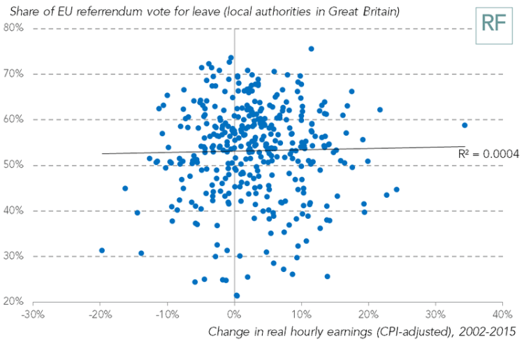 No correlation between wage fall and Leave vote