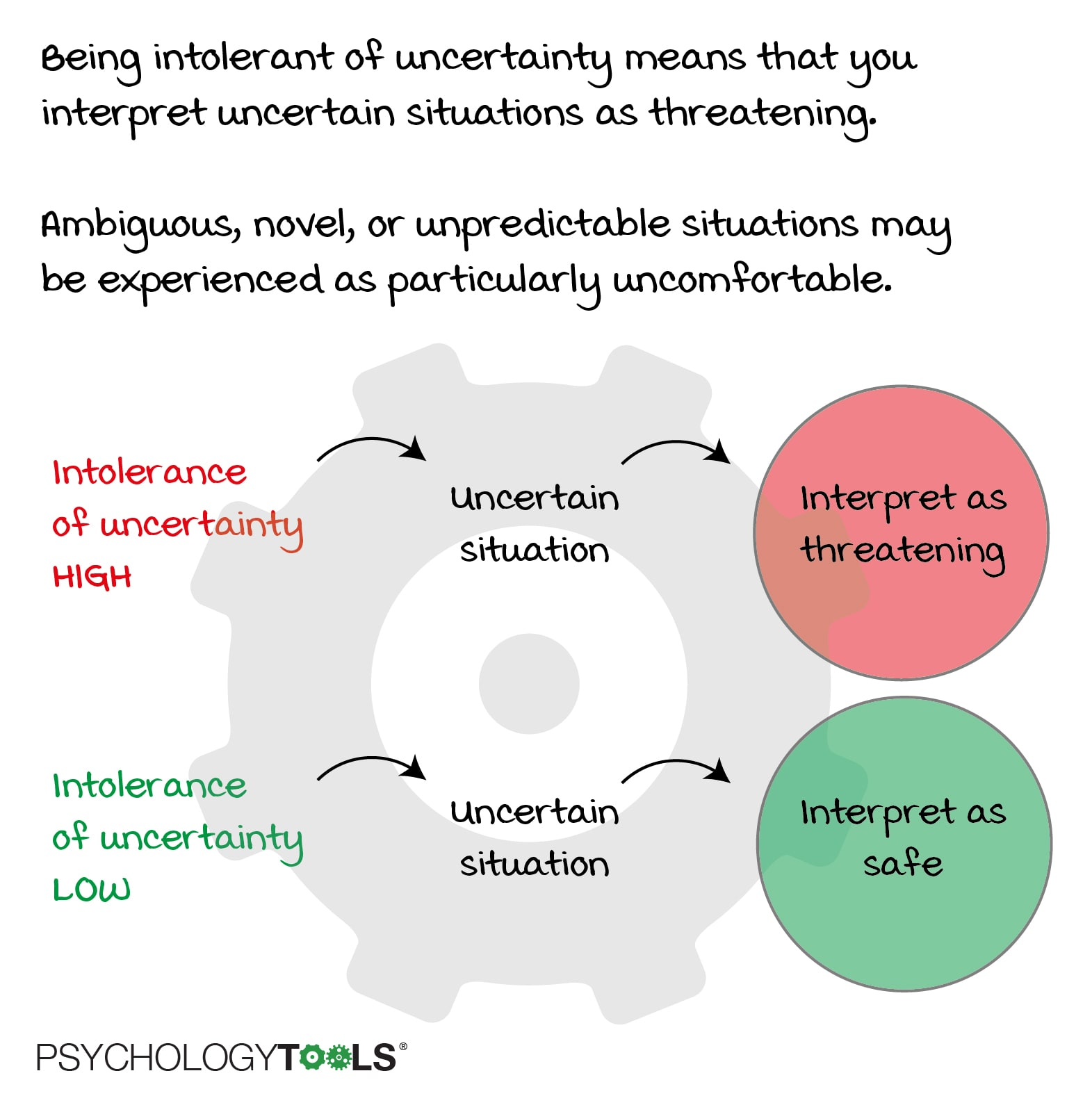 Intolerance of uncertainty makes you more likely to interpret ambiguous situations as threatening.