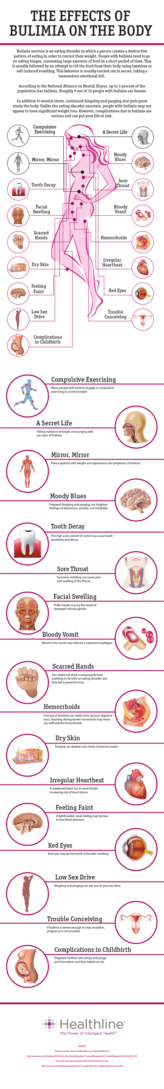 The Effects of Bulimia on the Body