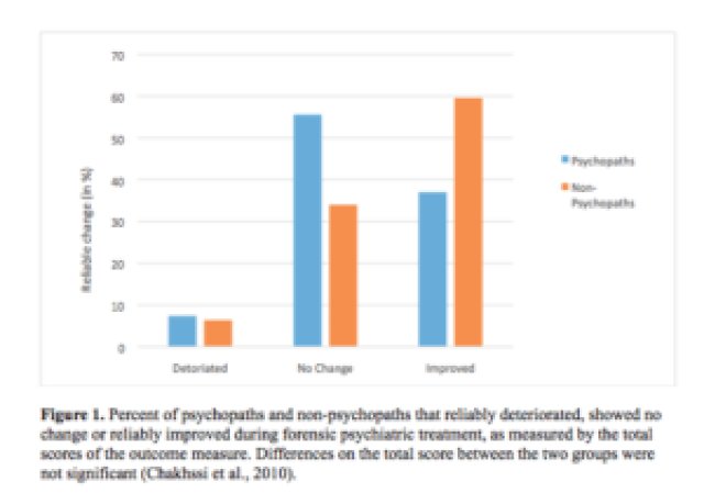 Psychotherapy for people with antisocial personality disorder seventy four personality disordered offenders were divided into psychopathic and nonpsychopathic cases psychopathy was defined as pcl r total score 26 ccuart Gallery