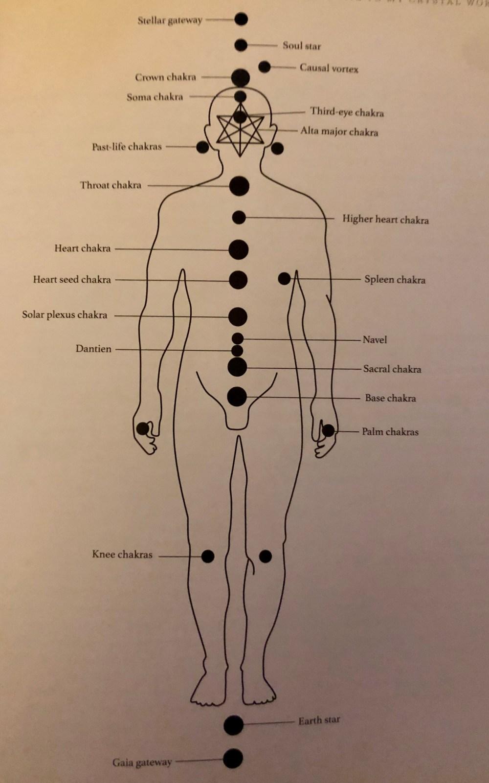 medium resolution of new podcast episode on the full 21 chakra system jill roberts psychic medium