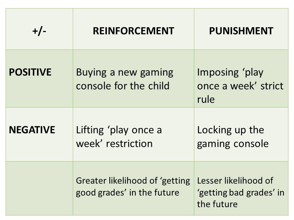reinforcement and punishment types