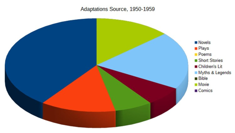 03-Adaptations-Source-1950-1959