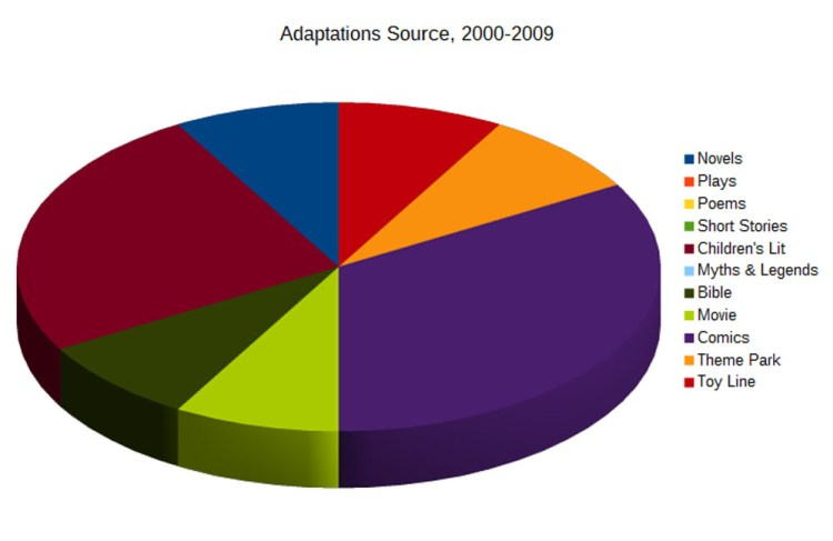 04-Adaptations-Source-2000-2009