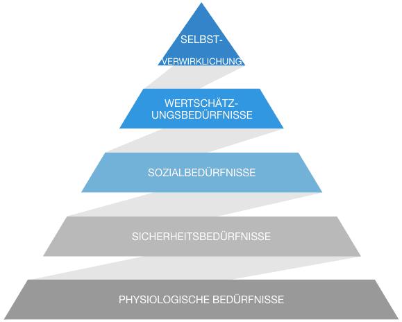 Maslows Bedürfnispyramide.001