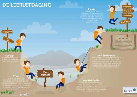 De leeruitdaging met de leerkuil