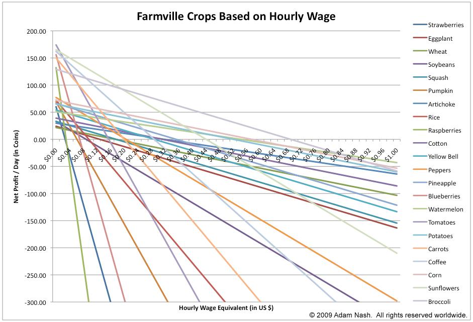 Farmville_Economics