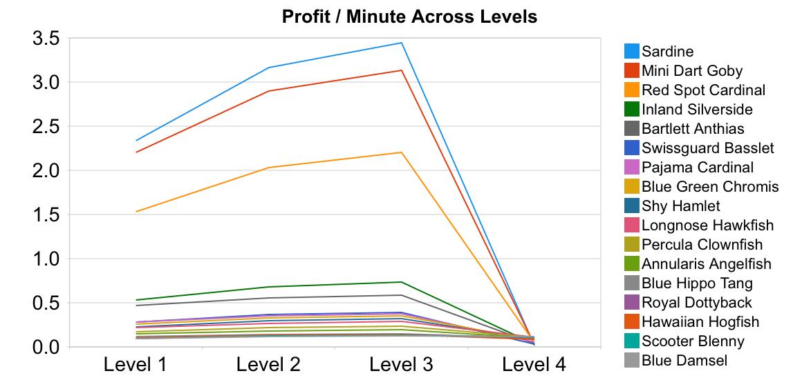 Fishville Profit Per Minute Per Level