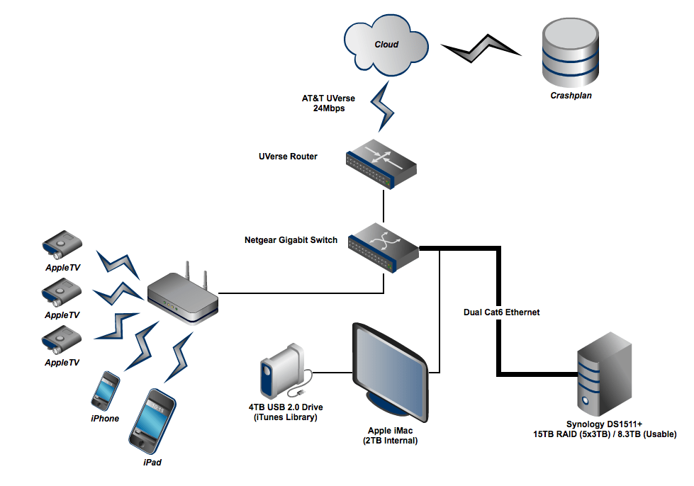 Designing A Home Network Home Network Design 1 Flickr Photo
