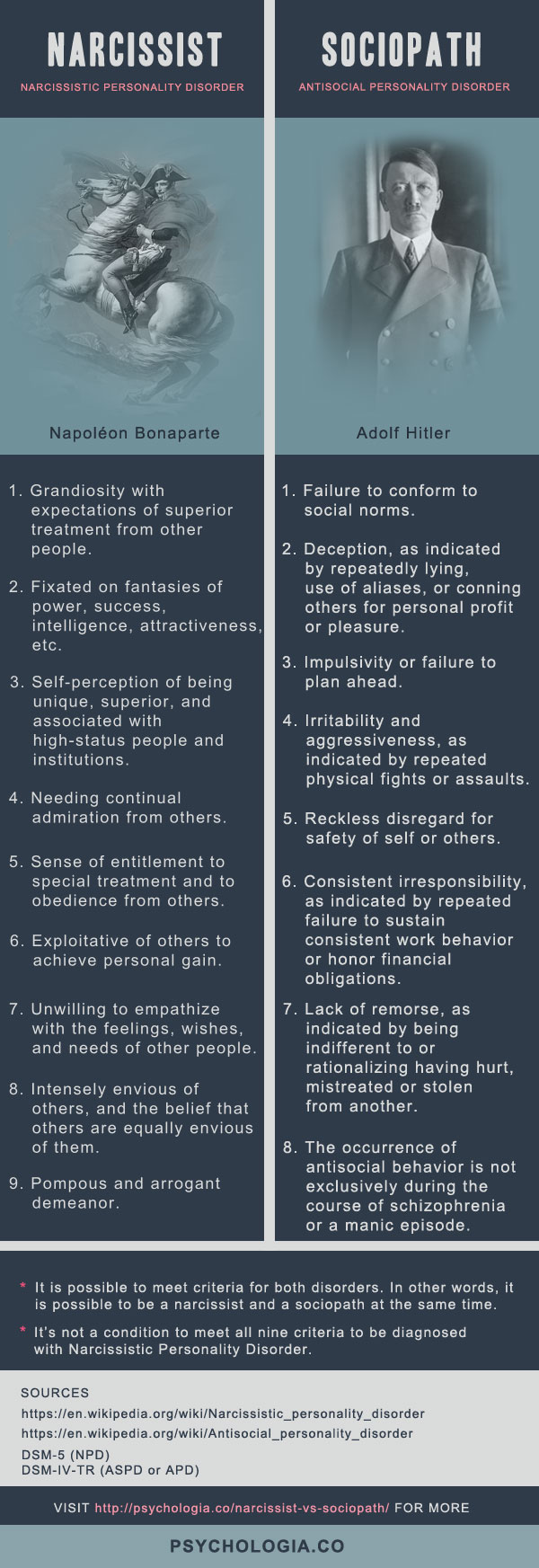 Narcissist vs. Sociopath: The Difference Explained | Psychologia