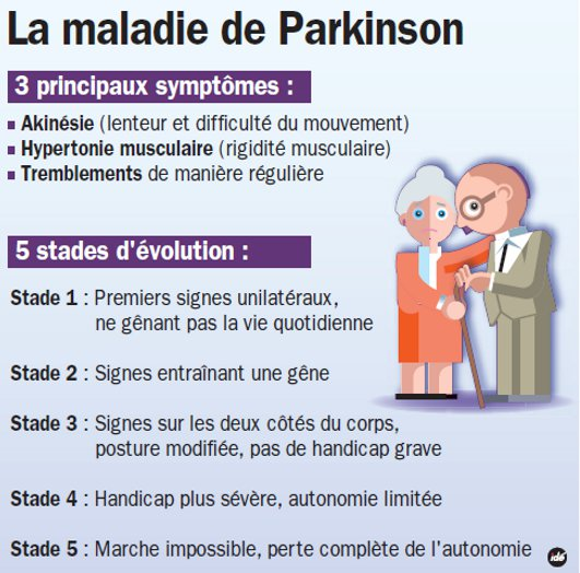 La maladie de Parkinson, découverte surprenante sur son origine 1