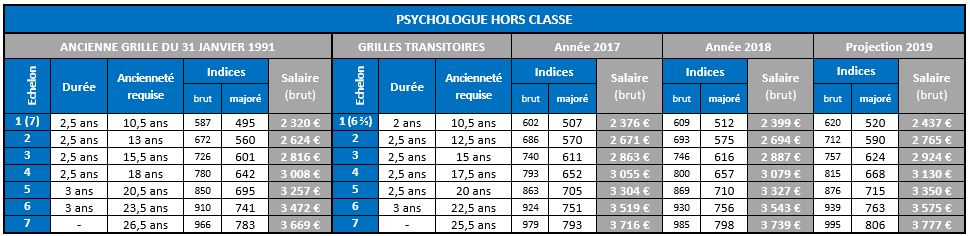 Psychologue Hors Classe 1991 vs 2017 2018 2019