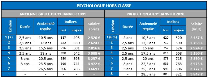 Psychologue Hors Classe 1991 vs 2020