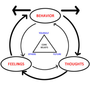 Brief Demonstration of Cognitive Behavioral Therapy