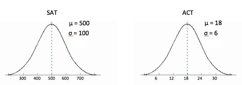 Lab 10 Standard Scores