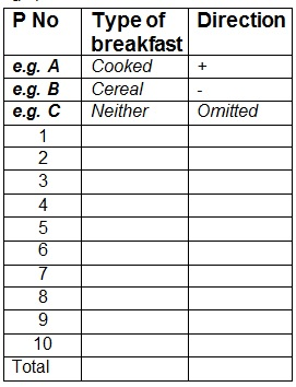 Sign Test Table