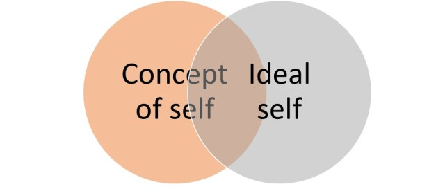 Diagram displaying congruence - self-actualisation possible.