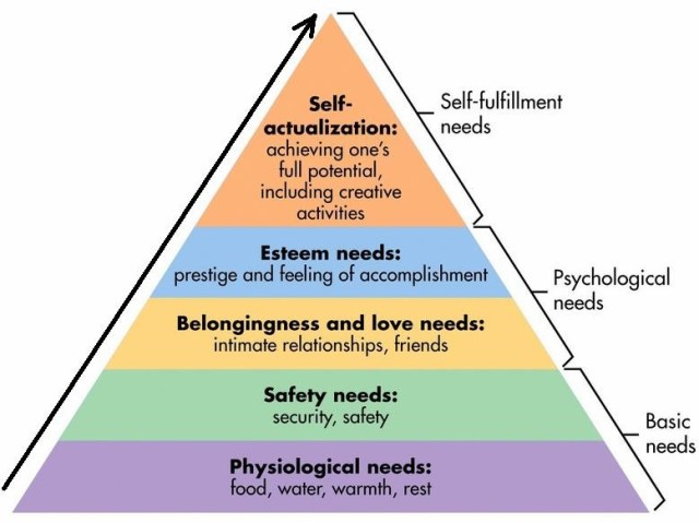 Visual representation of Maslow's hierarchy/triad of needs.