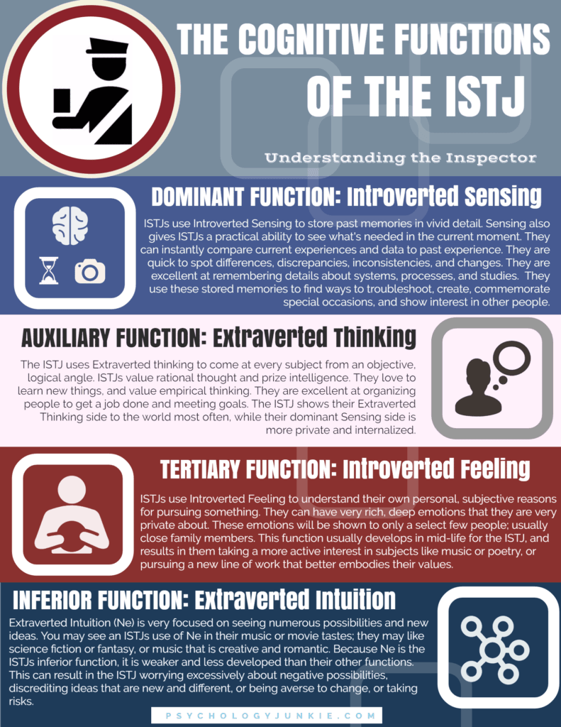 ISTJ Cognitive Functions Infographic