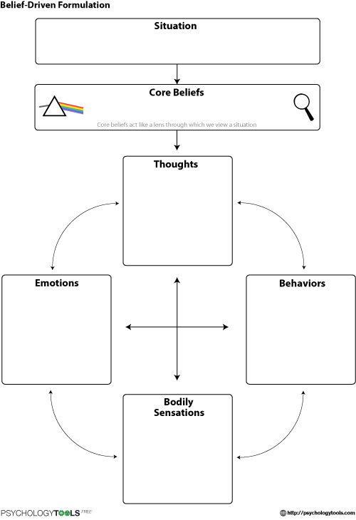 Belief Driven Formulation CBT Worksheet