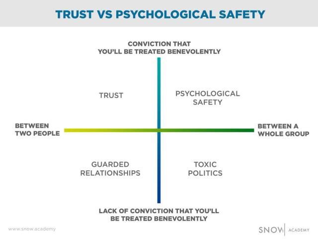 fiducia e sicurezza psicologica nei gruppi