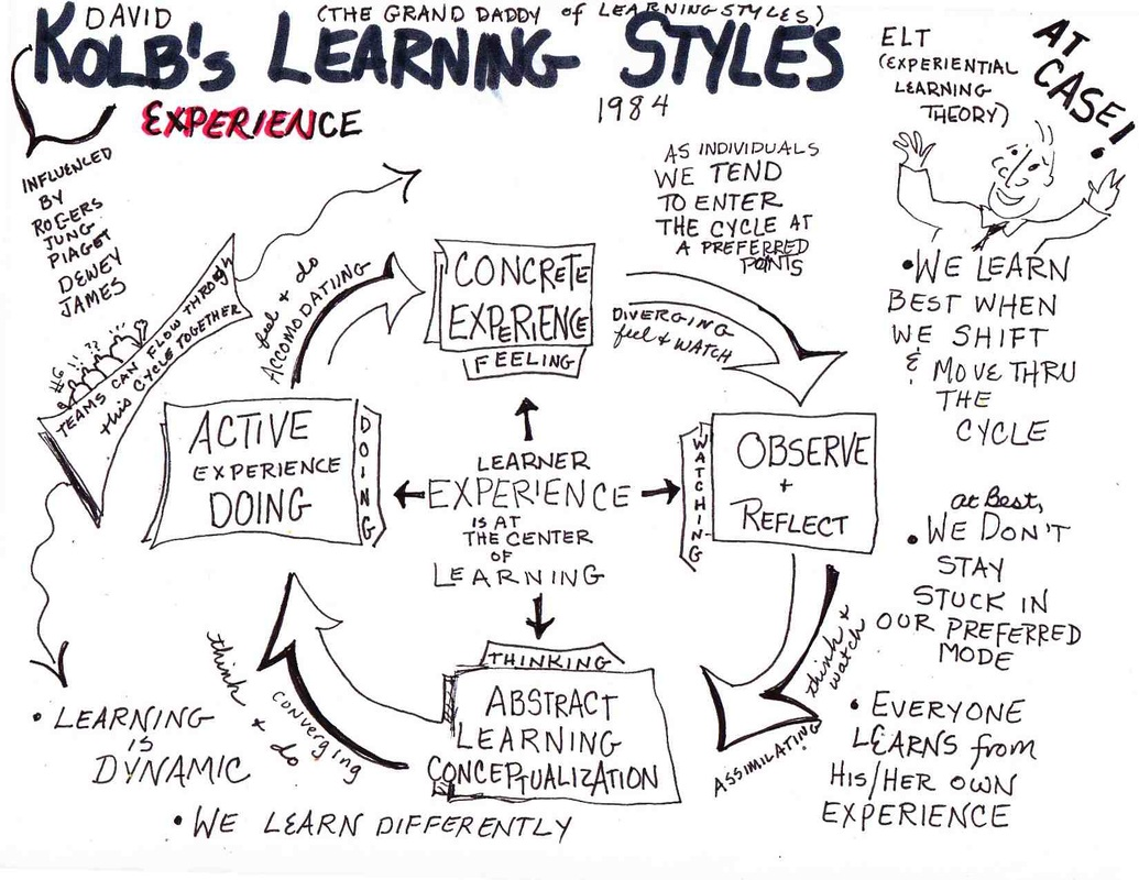 Image result for kolb's learning styles