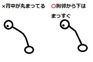 前屈み姿勢の図