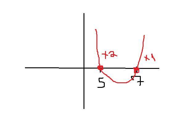 Determine os zeros da função quadráticaf(x)=x²-12x+35