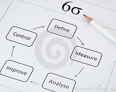 Quality-On by Amâncio Moraes: DMAIC in Everyday Life