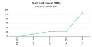 FastInveest Returns @ Savings4Freedom